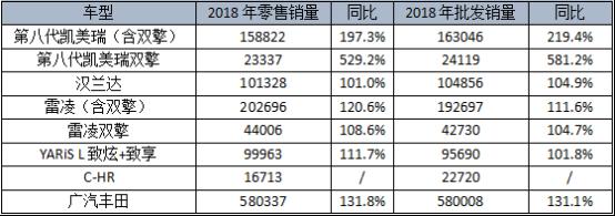 广汽丰田2018年销量突破58万台 同比增长32%1224.png